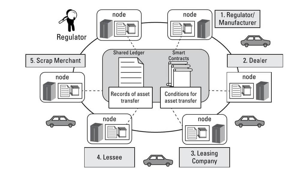 Exemplu de implementare a tehnologiei blockchain
