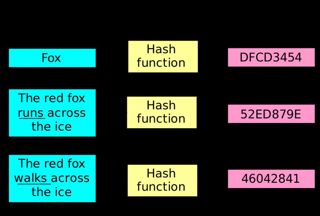 Explicatie Functie Hash pentru Blockchain