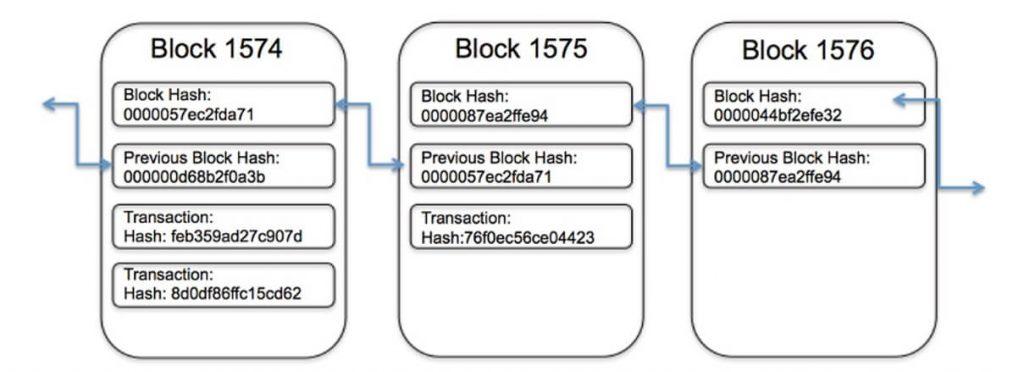 Stocarea informatiilor in blockchain