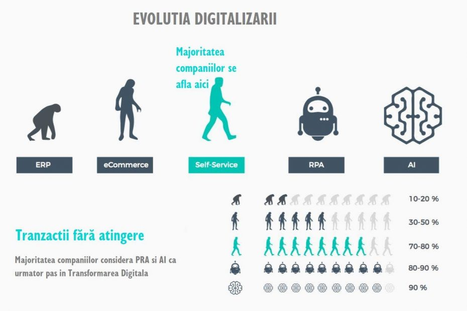 Evolutie digitalizare