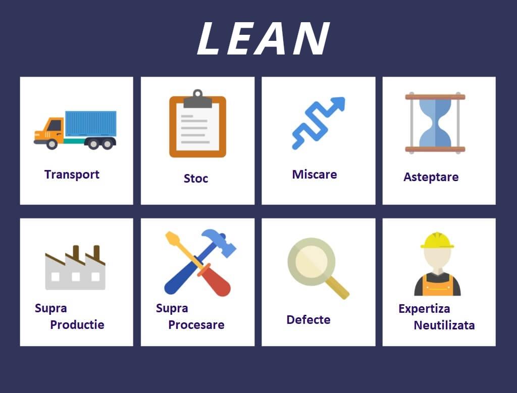 Imbunatatire procese prin metodologia LEAN